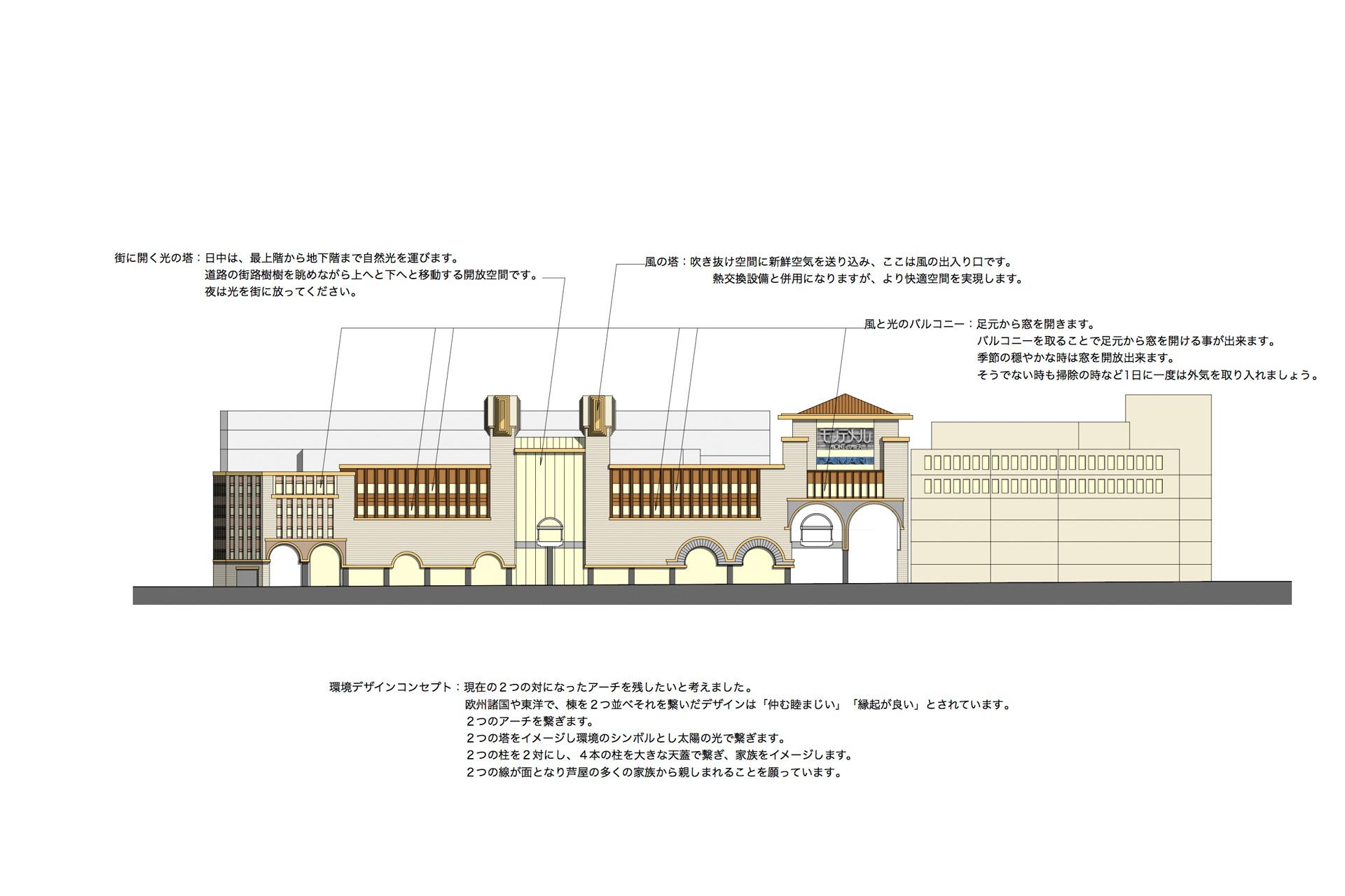 ある駅ビルの改装プロポーザル